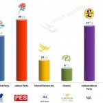 United Kingdom – European Parliament Election: 23 April 2014 poll (YouGov)