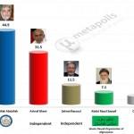 Afghan Presidential election 2014 – First round provisional results