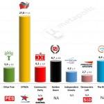Greece – European Parliament Election: 26 April 2014 poll (Alco)