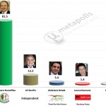 Algerian Presidential election 2014 – Provisional results