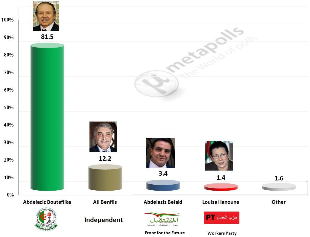 algeria results 2014