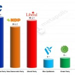 Canadian Federal election – 22 April 2014 poll