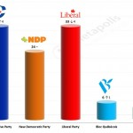 Canadian Federal election – 24 April 2014 poll