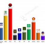 Indonesian Legislative election – 26 Mar 2014 poll