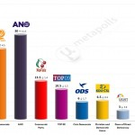 Czech Legislative Election: 23 April 2014 poll