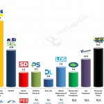 Slovenia – European Parliament Election: 12 Apr 2014 poll