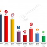 Danish General Election: 26 April 2014 poll (Wilke)