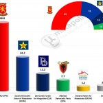 Macedonian Parliamentary Election: 22 April 2014 poll