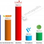 Canadian Federal election – 11 April 2014 poll