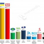 Slovenian Parliamentary election – 19 Apr 2014 poll