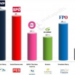 Austria – European Parliament Election: 4 April 2014 poll