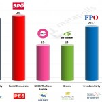 Austria – European Parliament Election: 27 April 2014 poll (Gallup)
