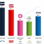 Austria – European Parliament Election: 12 April 2014 poll