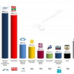 Bulgaria – European Parliament Election: 10 April 2014 poll