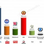 Cyprus – European Parliament Election: 12 April 2014 poll