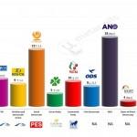 Czech Republic – European Parliament Election: 28 April 2014 poll (CVVM)