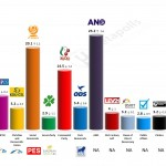 Czech Republic – European Parliament Election: 17 April 2014 poll (SANEP)