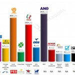 Czech Republic – European Parliament Election: 1 April 2014 poll