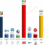 Italy – European Parliament Election: 1 Apr 2014 poll (EMG)