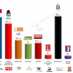France – European Parliament Election: 22 April 2014 poll