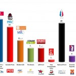 France – European Parliament Election: 27 April 2014 poll (OpinionWay)