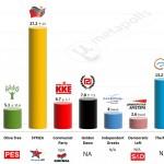 Greece – European Parliament Election: 12 Apr 2014 poll (RASS)