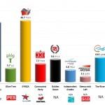 Greece – European Parliament Election: 6 April 2014 poll (Kapa Research)