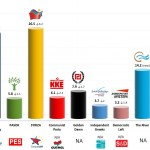 Greece – European Parliament Election: 4 April 2014 poll (Metron Analysis)