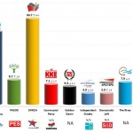 Greece – European Parliament Election: 11 April 2014 poll (Public Issue)