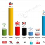 Greece – European Parliament Election: 14 April 2014 poll (Univ. of Macedonia)
