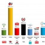 Greece – European Parliament Election: 4 April 2014 poll (VPRC)