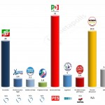Italy – European Parliament Election: 2 Apr 2014 poll (Datamedia)