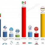 Italy – European Parliament Election: 16 April 2014 poll (Datamedia)