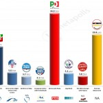 Italy – European Parliament Election: 23 April 2014 poll (Demopolis)