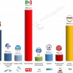 Italy – European Parliament Election: 22 April 2014 poll (EMG)