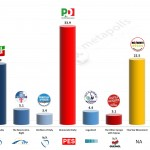 Italy – European Parliament Election: 6 Apr 2014 poll (EMG)
