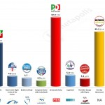 Italy – European Parliament Election: 23 April 2014 poll (Euromedia)