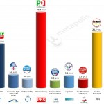 Italy – European Parliament Election: 24 April 2014 poll (IPR)