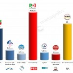 Italy – European Parliament Election: 7 April 2014 poll (IPR)