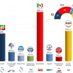 Italy – European Parliament Election: 19 April 2014 poll (Ipsos)
