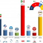Italy – European Parliament Election: 26 April 2014 poll (Ipsos)