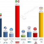Italy – European Parliament Election: 11 April 2014 poll (Ixè)