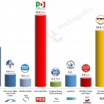 Italy – European Parliament Election: 18 April 2014 poll (Ixè)