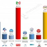 Italy – European Parliament Election: 24 April 2014 poll (Ixè)