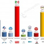 Italy – European Parliament Election: 5 May 2014 poll (Ixè)