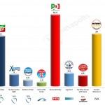 Italy – European Parliament Election: 2 April 2014 poll (Lorien)