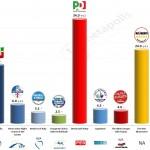 Italy – European Parliament Election: 23 April 2014 poll (Piepoli)
