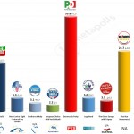 Italy – European Parliament Election: 18 April 2014 poll (SWG)