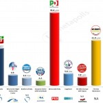 Italy – European Parliament Election: 28 April 2014 poll (SWG)