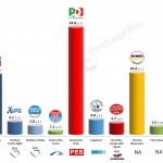 Italy – European Parliament Election: 4 April 2014 poll (SWG)